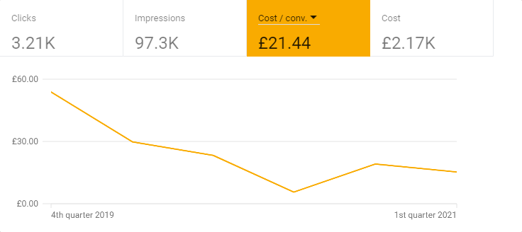 Web Design London Fees Free Mortgages Google Ads Stats